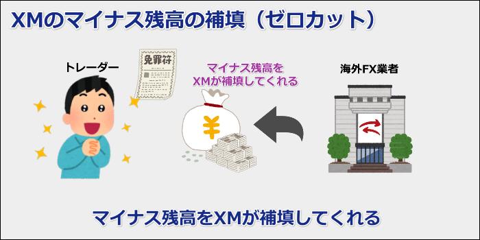 追証の無いゼロカットシステム採用(ハイレバレッジで借金しない)【XMレバレッジ】